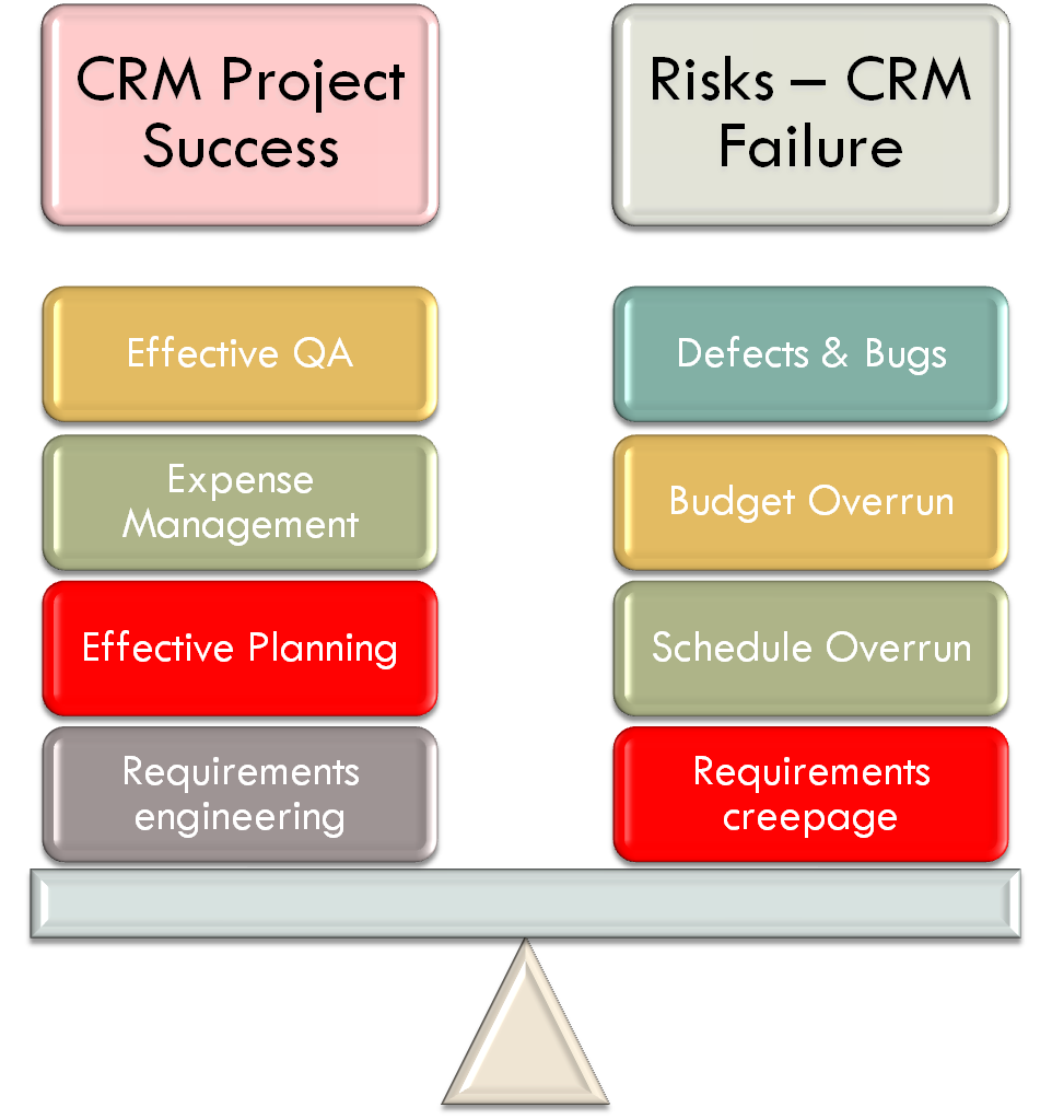 CRM Projects Risks