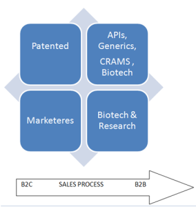 Pharma industry and CRM