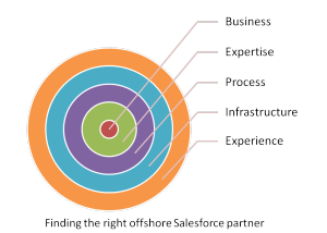 What to look for in an offshore partner for your Salesforce Consulting Business?