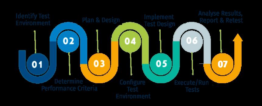 salesforce performance testing process