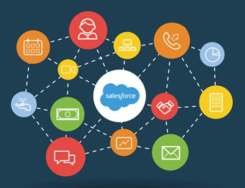 Salesfroce Most Customization CRM software