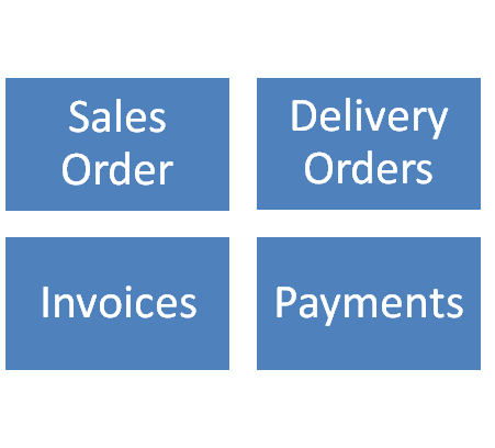 Salesforce.com Order to Invoice