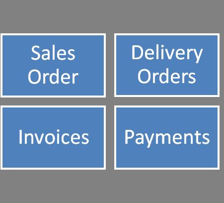 Salesforce.com Order to Invoice