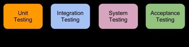 Salesforce Testing Methodology