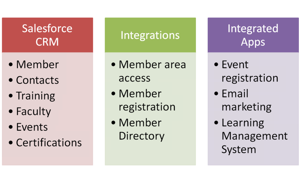 Salesforce.com Implementation & Custom Integration with Website