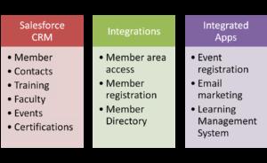 Salesforce.com Implementation & Integration for Professional Industry Association