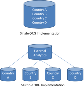 Multi-country Salesforce.com CRM Implementation in Single Salesforce.com ORG