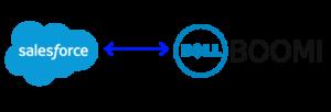 Salesforce.com integration using Dell Boomi