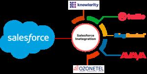 Salesforce CTI integrations