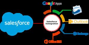 Salesforce Email and Calendar Integration