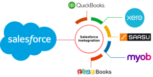 Salesforce Integration with Accounting Software