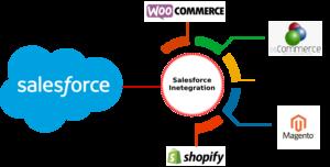 Salesforce Integration with Ecommerce Platforms