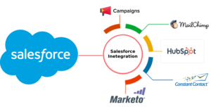 Salesforce Integration with Marketing software