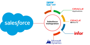 Salesforce to ERP integration