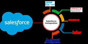 Salesforce to ERP integration