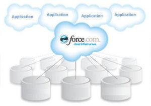 force.com-application-testing