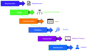 salesforce implementation methodology